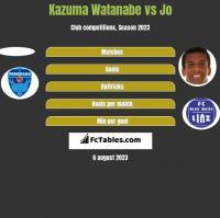 Kazuma Watanabe vs Jo h2h player stats