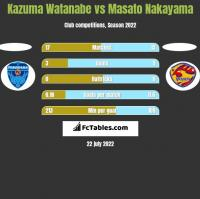Kazuma Watanabe vs Masato Nakayama h2h player stats