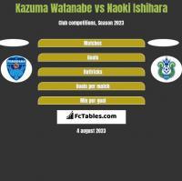 Kazuma Watanabe vs Naoki Ishihara h2h player stats