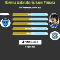 Kazuma Watanabe vs Naoki Yamada h2h player stats