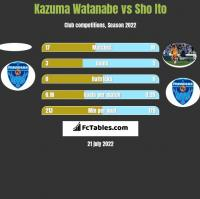 Kazuma Watanabe vs Sho Ito h2h player stats