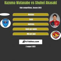 Kazuma Watanabe vs Shuhei Akasaki h2h player stats