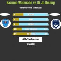 Kazuma Watanabe vs Ui-Jo Hwang h2h player stats