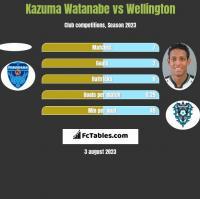 Kazuma Watanabe vs Wellington h2h player stats