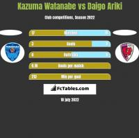 Kazuma Watanabe vs Daigo Ariki h2h player stats