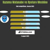 Kazuma Watanabe vs Ryotaro Meshino h2h player stats