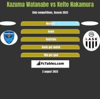 Kazuma Watanabe vs Keito Nakamura h2h player stats