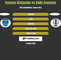 Kazuma Watanabe vs Daiki Enomoto h2h player stats