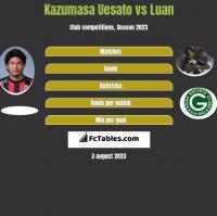 Kazumasa Uesato vs Luan h2h player stats