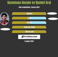 Kazumasa Uesato vs Ryohei Arai h2h player stats