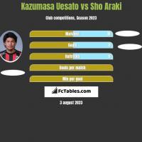 Kazumasa Uesato vs Sho Araki h2h player stats