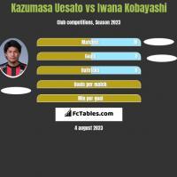 Kazumasa Uesato vs Iwana Kobayashi h2h player stats