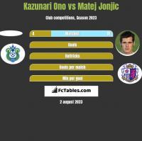 Kazunari Ono vs Matej Jonjic h2h player stats