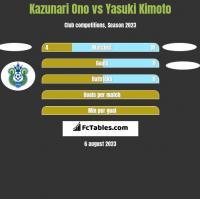 Kazunari Ono vs Yasuki Kimoto h2h player stats