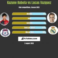 Kazune Kubota vs Lucas Vazquez h2h player stats