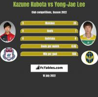 Kazune Kubota vs Yong-Jae Lee h2h player stats