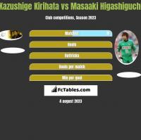 Kazushige Kirihata vs Masaaki Higashiguchi h2h player stats