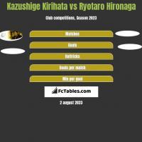 Kazushige Kirihata vs Ryotaro Hironaga h2h player stats