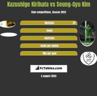 Kazushige Kirihata vs Seung-Gyu Kim h2h player stats