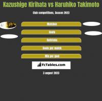 Kazushige Kirihata vs Haruhiko Takimoto h2h player stats