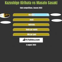 Kazushige Kirihata vs Masato Sasaki h2h player stats