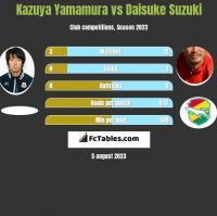 Kazuya Yamamura vs Daisuke Suzuki h2h player stats