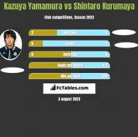 Kazuya Yamamura vs Shintaro Kurumaya h2h player stats