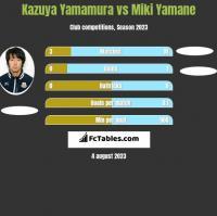 Kazuya Yamamura vs Miki Yamane h2h player stats