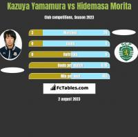 Kazuya Yamamura vs Hidemasa Morita h2h player stats