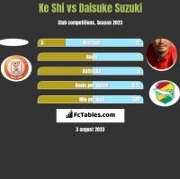 Ke Shi vs Daisuke Suzuki h2h player stats