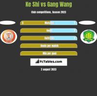 Ke Shi vs Gang Wang h2h player stats