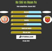 Ke Shi vs Huan Fu h2h player stats