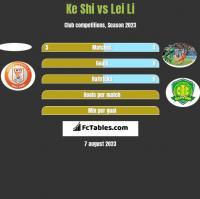 Ke Shi vs Lei Li h2h player stats