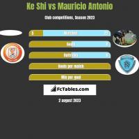 Ke Shi vs Mauricio Antonio h2h player stats