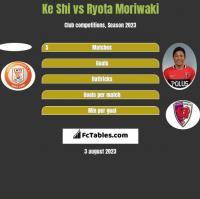 Ke Shi vs Ryota Moriwaki h2h player stats