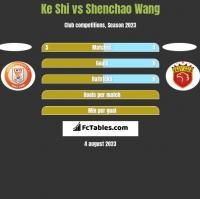 Ke Shi vs Shenchao Wang h2h player stats