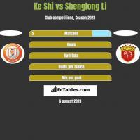 Ke Shi vs Shenglong Li h2h player stats