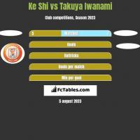 Ke Shi vs Takuya Iwanami h2h player stats