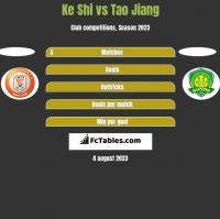 Ke Shi vs Tao Jiang h2h player stats