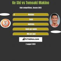 Ke Shi vs Tomoaki Makino h2h player stats