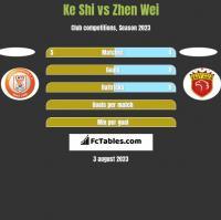 Ke Shi vs Zhen Wei h2h player stats