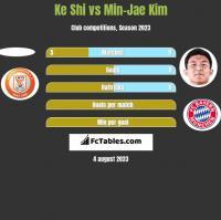 Ke Shi vs Min-Jae Kim h2h player stats