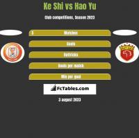 Ke Shi vs Hao Yu h2h player stats