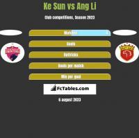 Ke Sun vs Ang Li h2h player stats