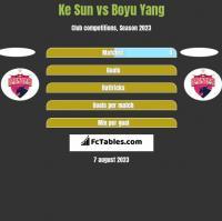 Ke Sun vs Boyu Yang h2h player stats