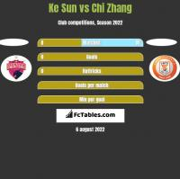Ke Sun vs Chi Zhang h2h player stats