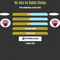 Ke Sun vs Dalun Zheng h2h player stats