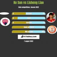 Ke Sun vs Lisheng Liao h2h player stats