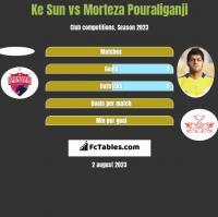 Ke Sun vs Morteza Pouraliganji h2h player stats