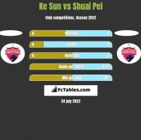 Ke Sun vs Shuai Pei h2h player stats